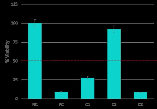 EIT-Viability-Graph