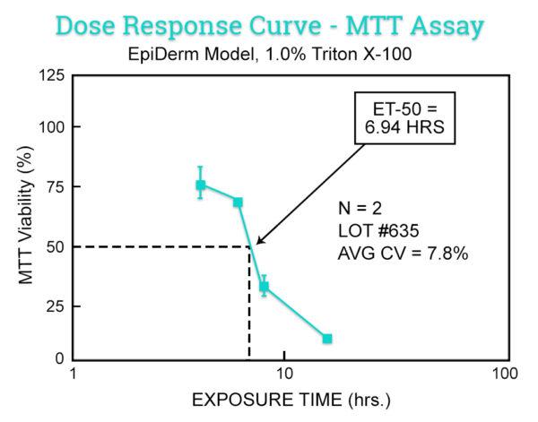 EpiDerm-MTT-ET-50-Graph