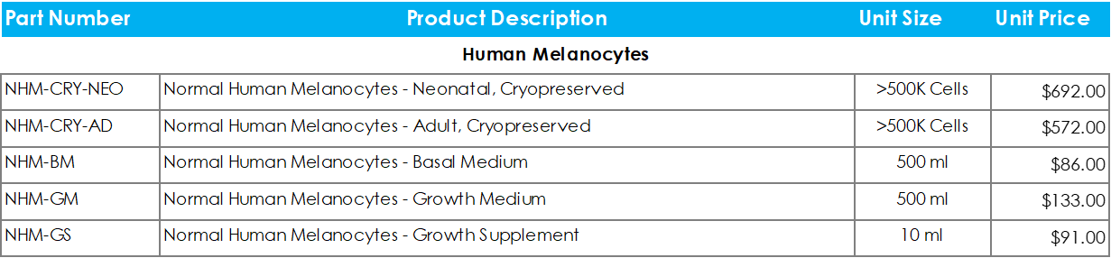 Human Melanocytes Price List